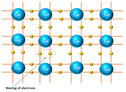 applications of n type and p type semiconductors