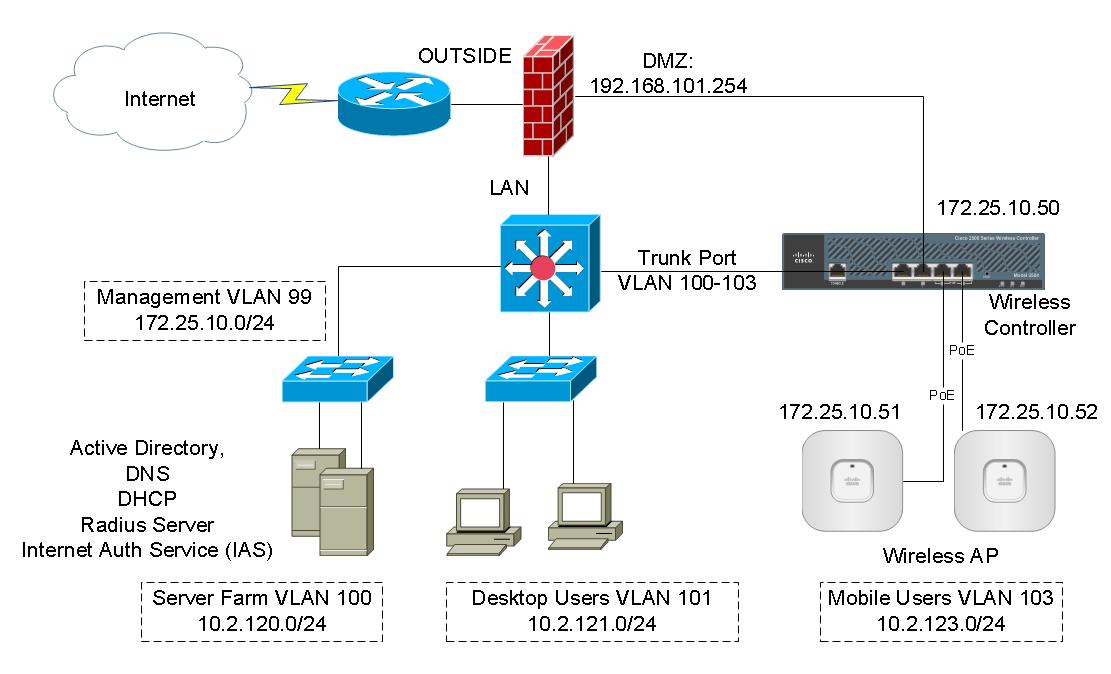 barracuda web application firewall reverse proxy