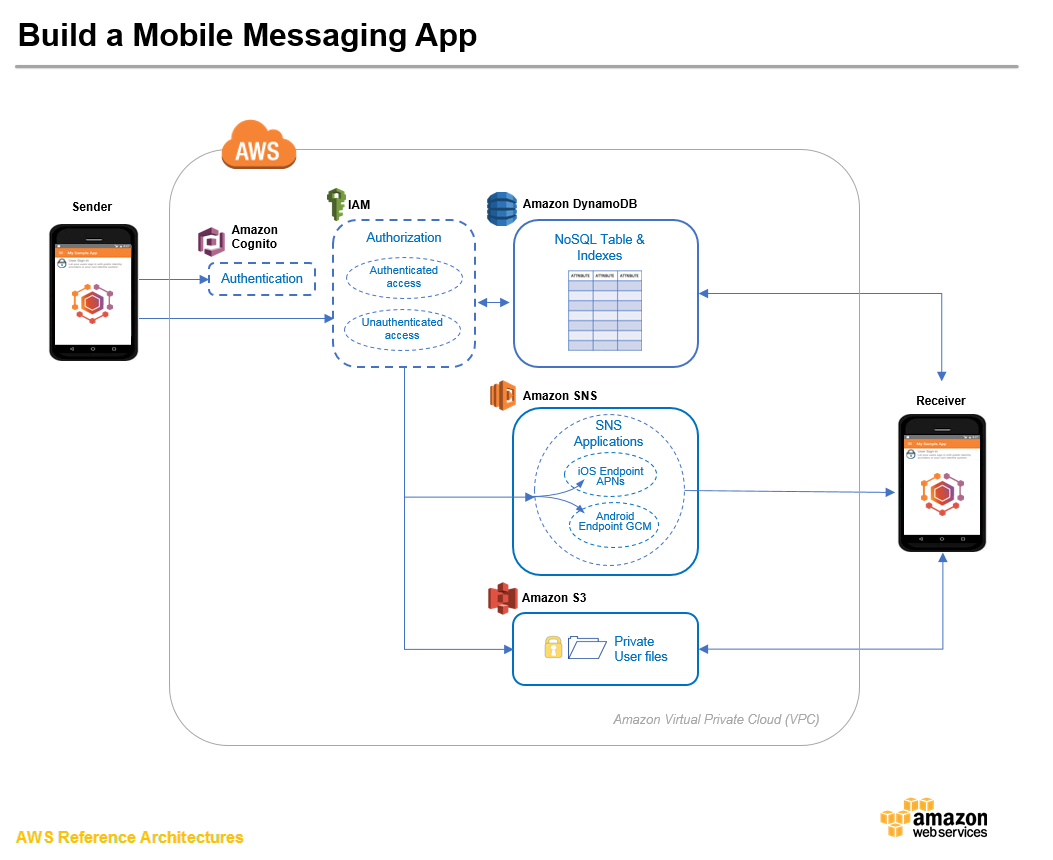 how to build a mobile chat application
