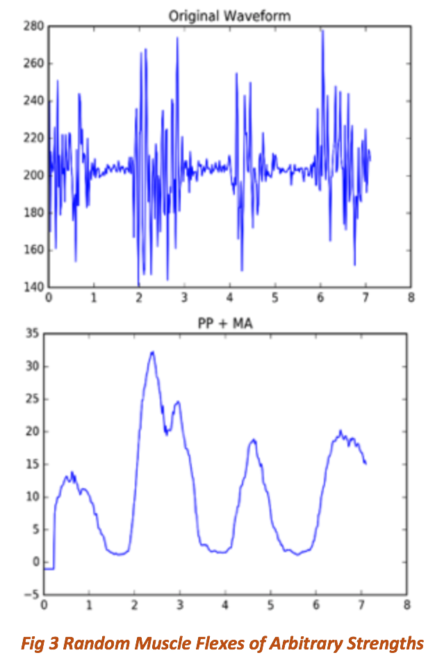 application of signal processing techniques