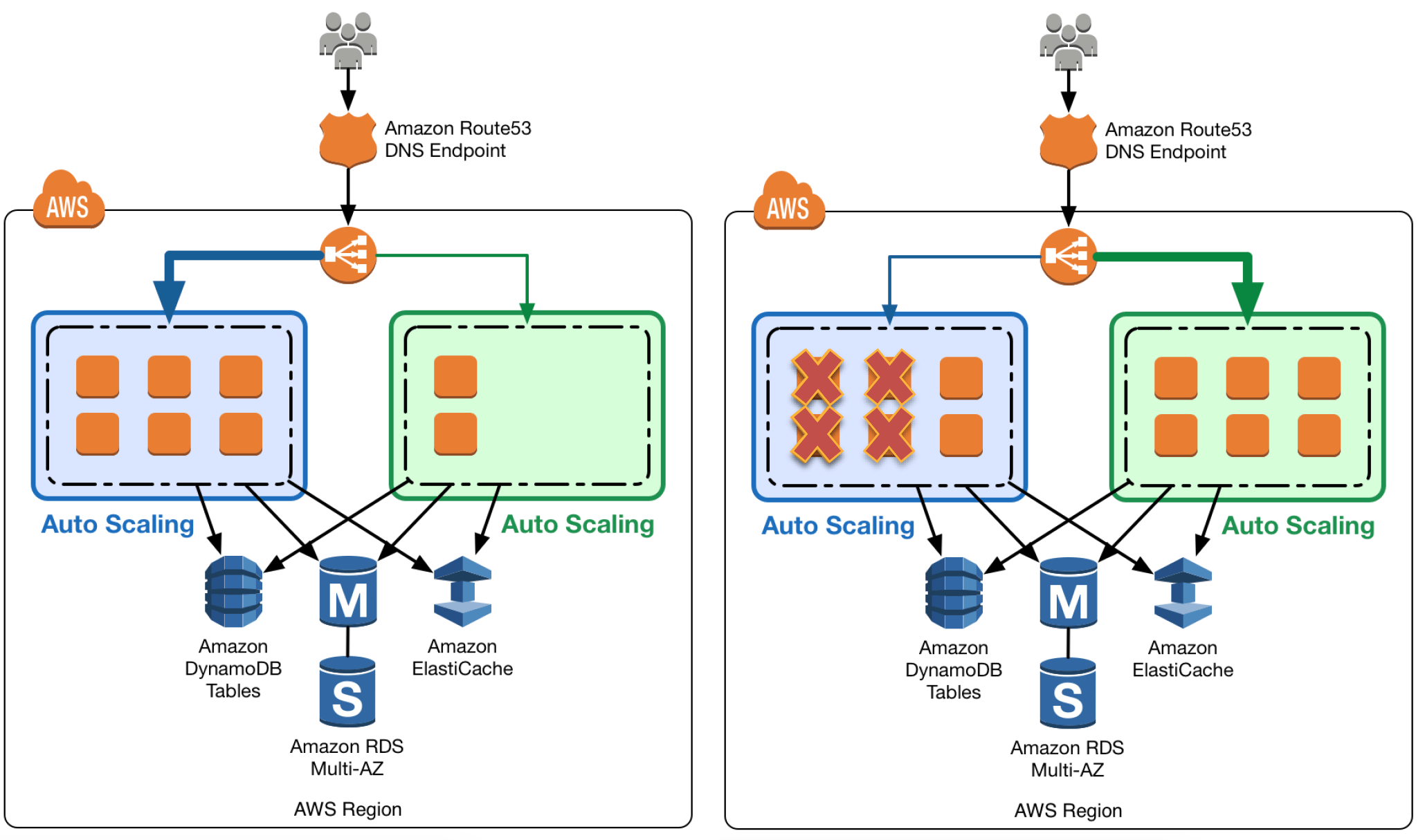 aws route53 zero downtime application architecture