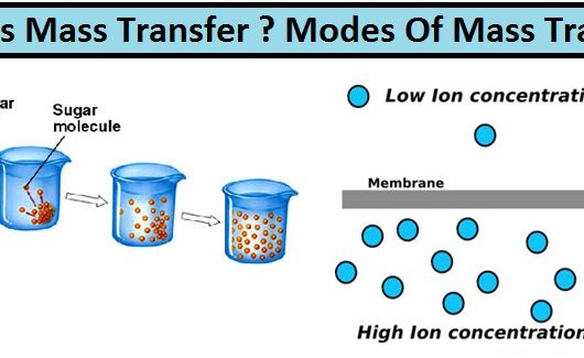 modes of heat transfer and their application