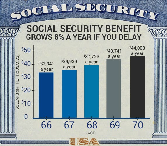 application to apply for social security benefits