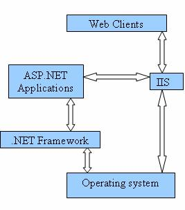 security in web applications asp.net