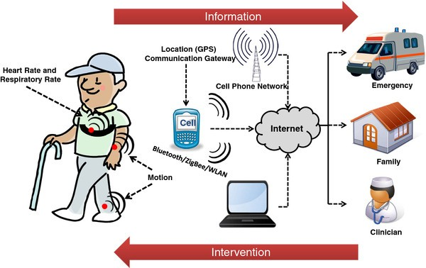 applications of health monitoring system