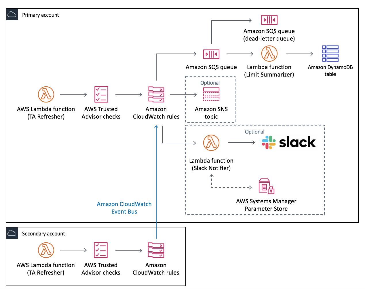 cloudformation helper scripts report application