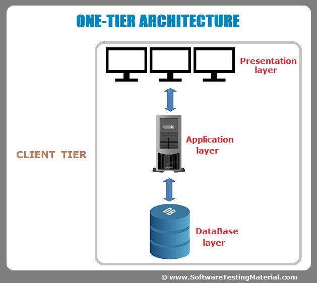 3 tier web application testing