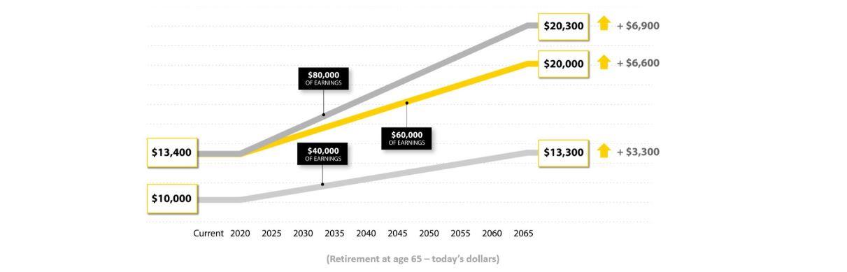 quebec application for retirement pension