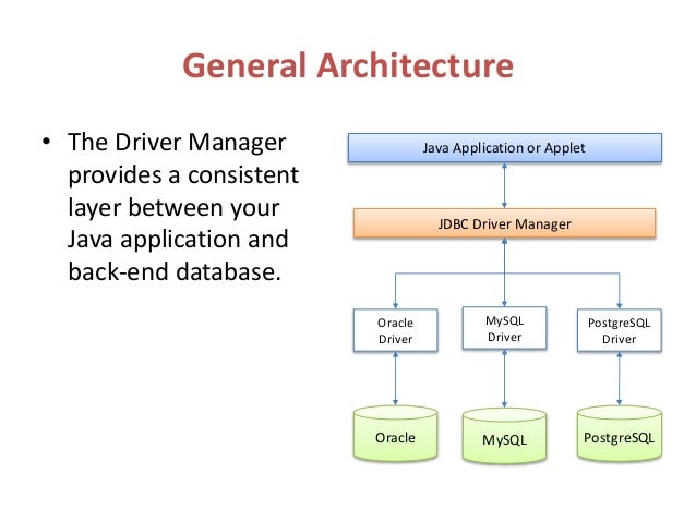 application programming interface in sql