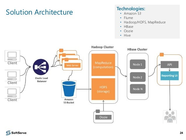 recommendation for future changes in e-commerce application implementation