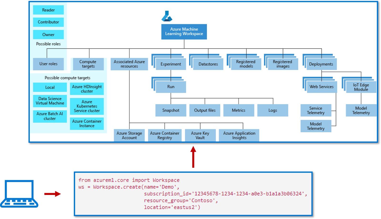 how to integrate machine learning model to an web application