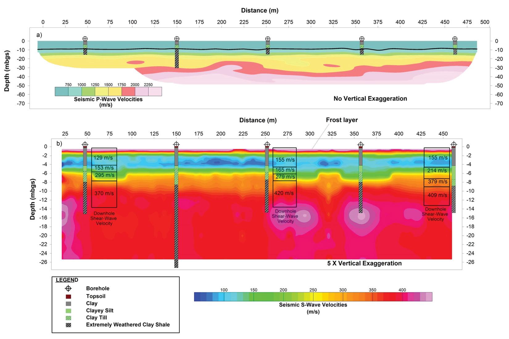 geotechnical applications of rheological models