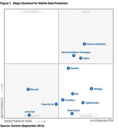 mobile application development platforms madp magic quadrant leader