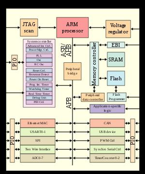 application of von thunen model in india