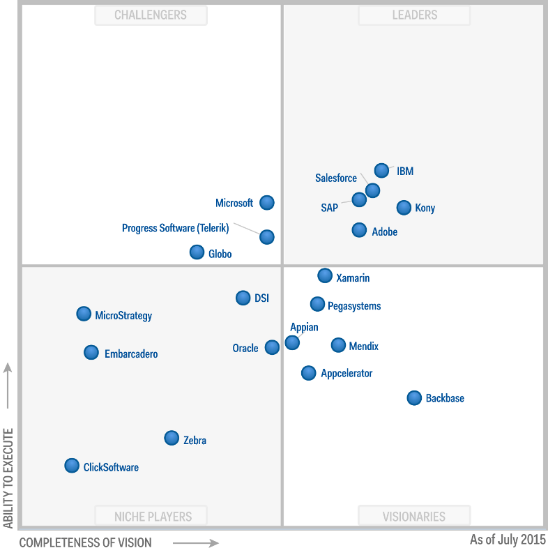 gartner market guide for workforce management applications