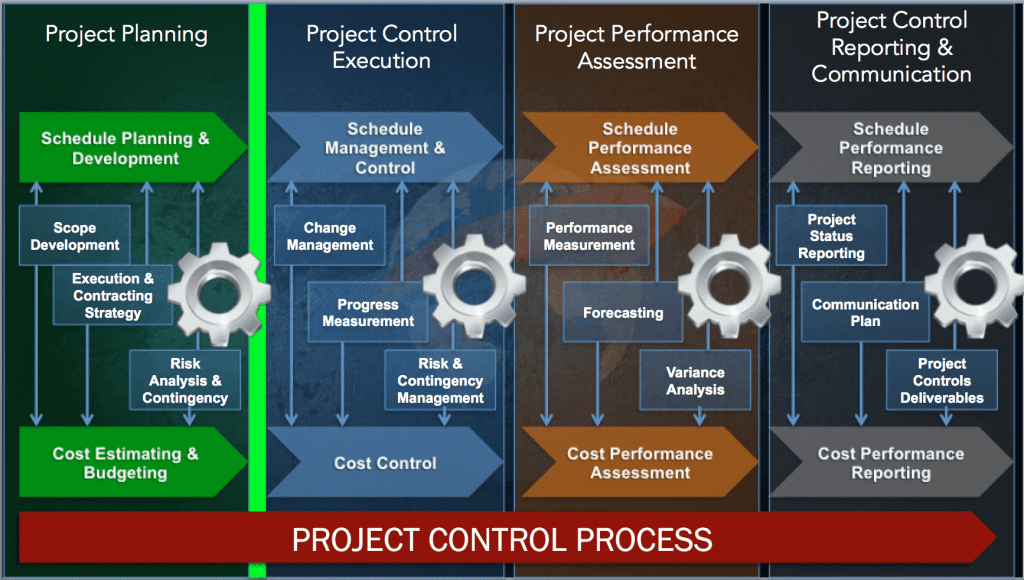 during application development a project manager performs control cost