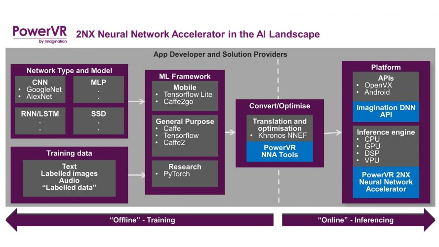 application of neural network in industry