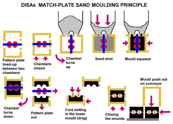 beach mold and tool application