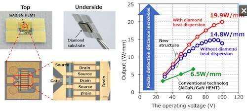 gallium nitride power mosfet characterization and application