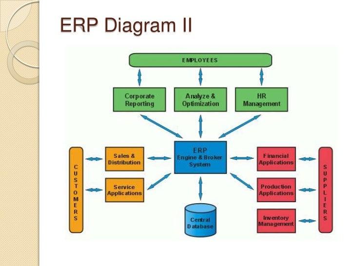 is enterpise resource planning an enterprise application