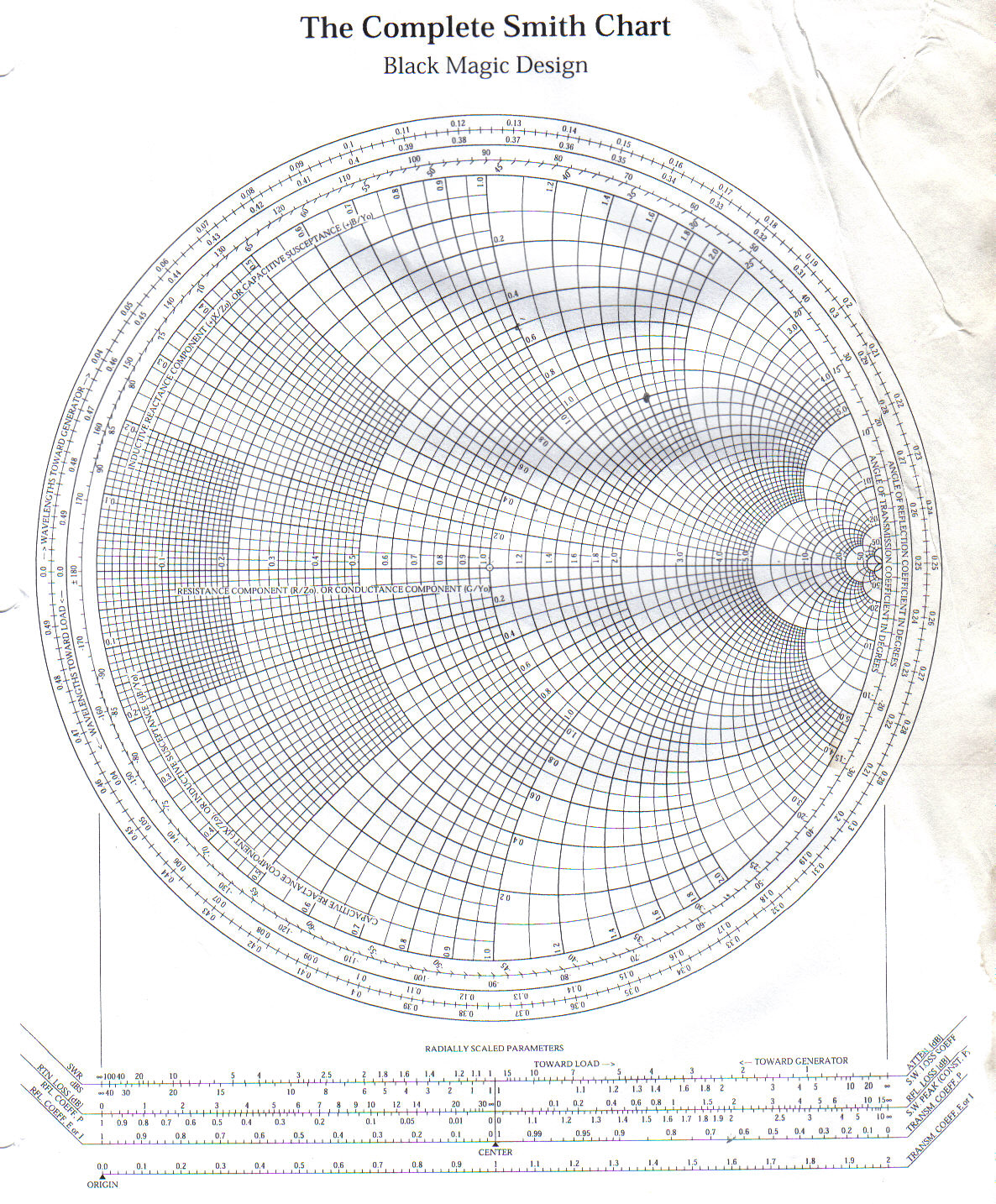 smith chart and its applications